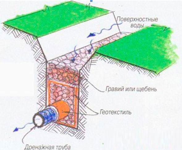Отвод грунтовых вод от фундамента