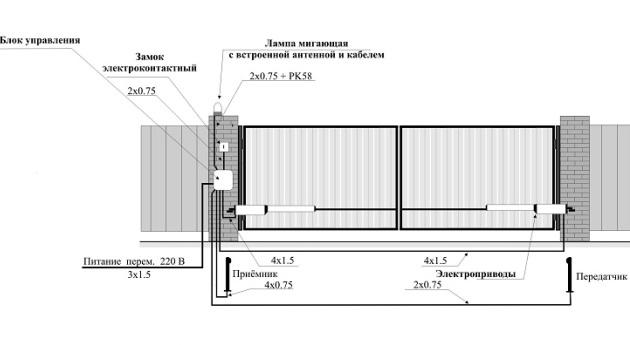 Приблизительная схема автоматизации автоматических распашных ворот