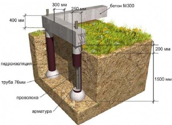 Пучинистые грунты как сделать фундамент