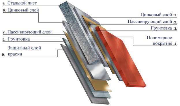 Строение металлочерепицы (разрез)