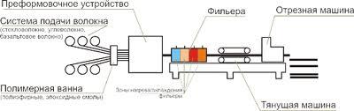 Схема аппарата для пултрузии