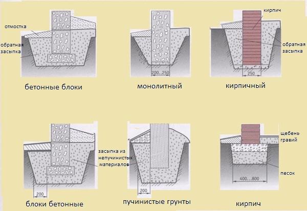 Схемы устройства столбчатых фундаментов