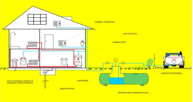 Схема автономного снабжения через газгольдер 2