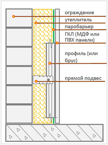 Схема утепления балкона изнутри с установкой паробарьера