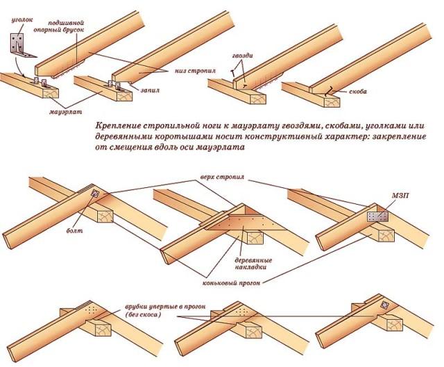Вариации крепления стропильной ноги к мауэрлату