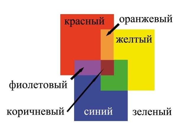 Схема смешивания сухих красителей