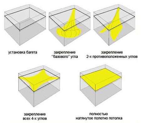 Схема закрепления материала при монтаже натяжных потолков