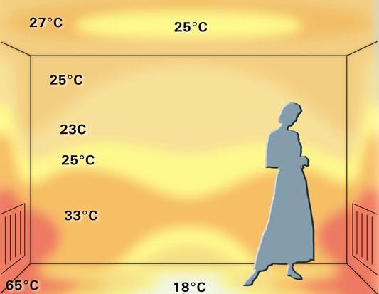 Распределение температуры при использовании теплого пола