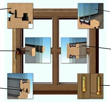 Структура современного деревянного окна
