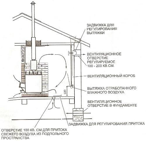 Схема - Как сделать вентиляцию самостоятельно