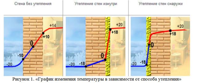 График изменения температуры в зависимости от способа утепления