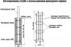 Бетонирование опорных столбов с арматурой