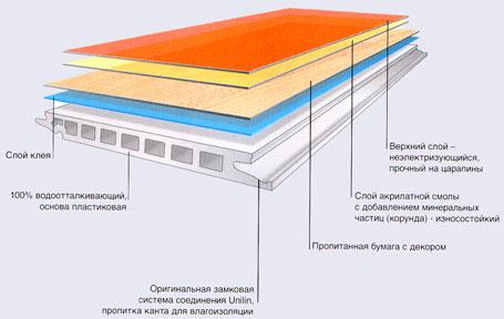 Разрез водостойкой ламинатной плиты