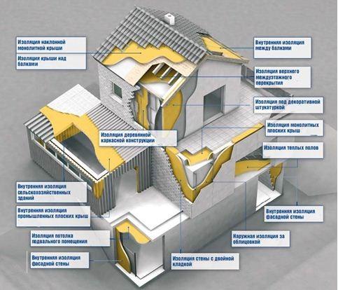 Схема поверхностей дома, которые можно утеплить ППУ