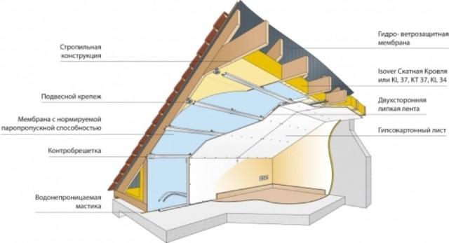 Устройство крыши частного дома схема