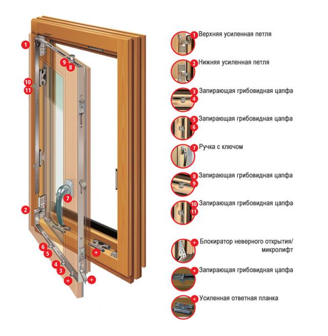 Фурнитура для деревянного окна со стеклопакетом