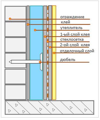 Схема утепления балкона изнутри без установки паробарьера