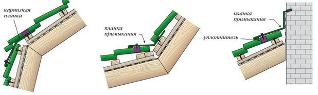 Выполнение сложных соединений планками