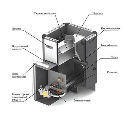 Детали нагревательной печи
