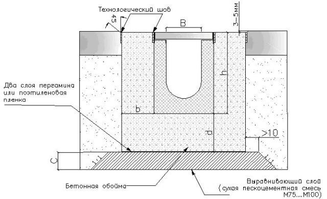 Подготовка к обустройству системы водоотвода