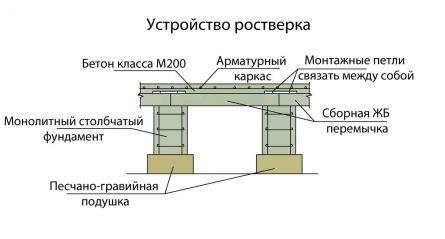 Схема растверка