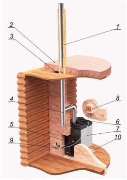 Схема установки банной печи