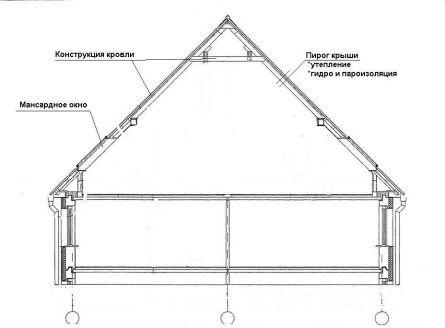 Схема угловой симметричной крыши
