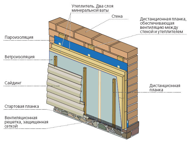 Общая схема утепления дома с наружной стороны