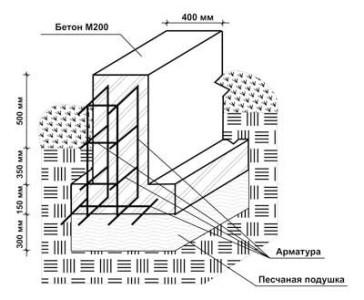 Общая схема армирования фундамента