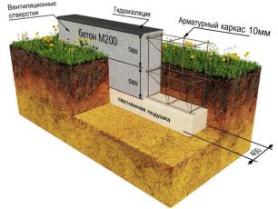 Схема возведения фундамента на пучинистых грунтах