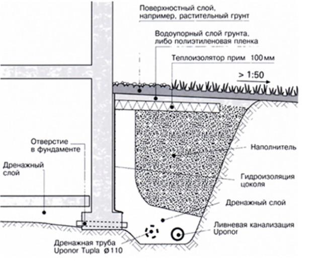 Схема защиты участка от грунтовых вод