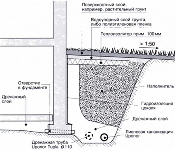 Схема защиты участка от