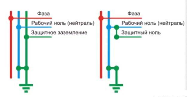Схема системы заземления