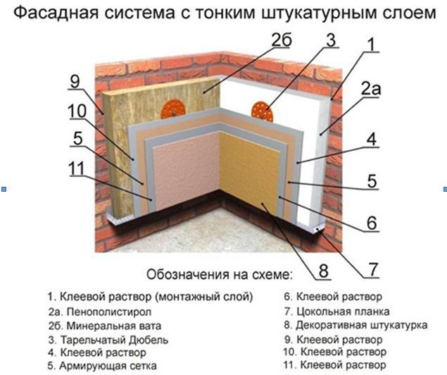 Схема слоев для утепления фасада дома