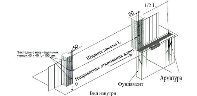Схема создания автоматических ворот - вид изнутри