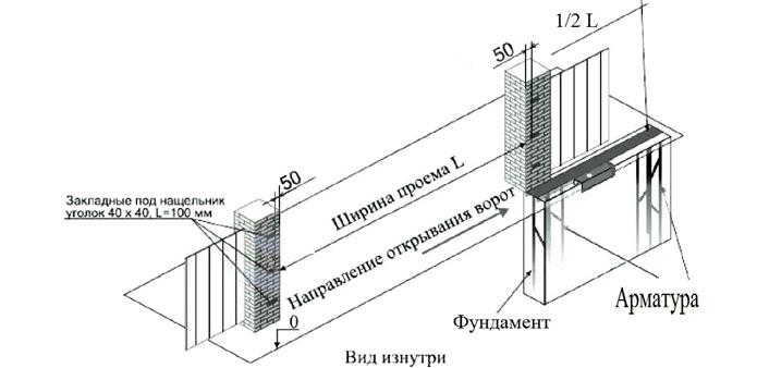 Схема создания автоматических