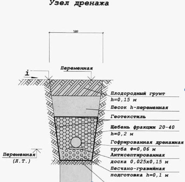 Схема создания узла дренажа на участке
