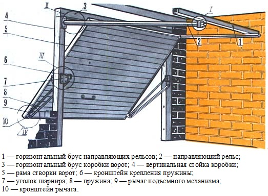 секционные гаражные ворота крайне верхнее положение