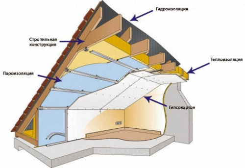 Как сделать утепление мансардной крыши изнутри