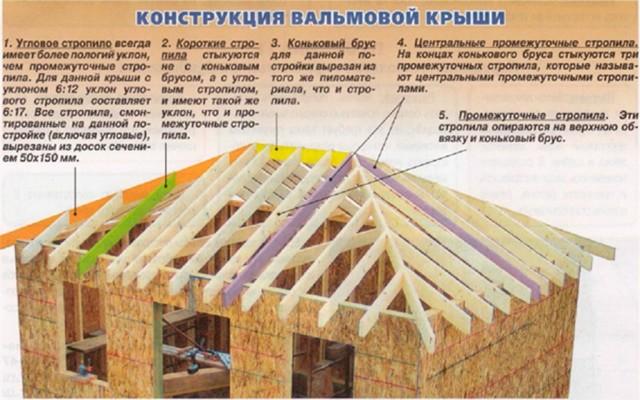 Вальмовая крыша