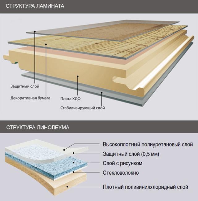 Структуры ламината и линолеума