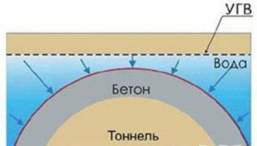 Тонель под водой