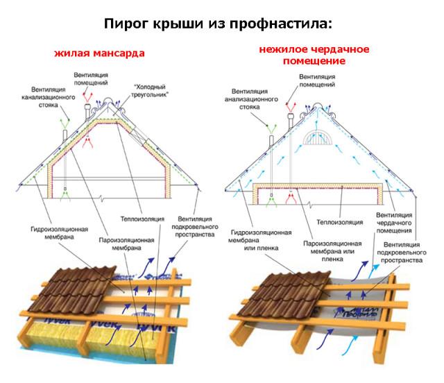 Общий вид утепоенной крыши