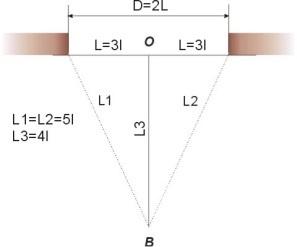 Расчет по Пифагоровому методу