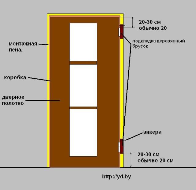 Схема. установки межкомнатных дверей