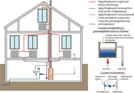 Схема динамики водообмена