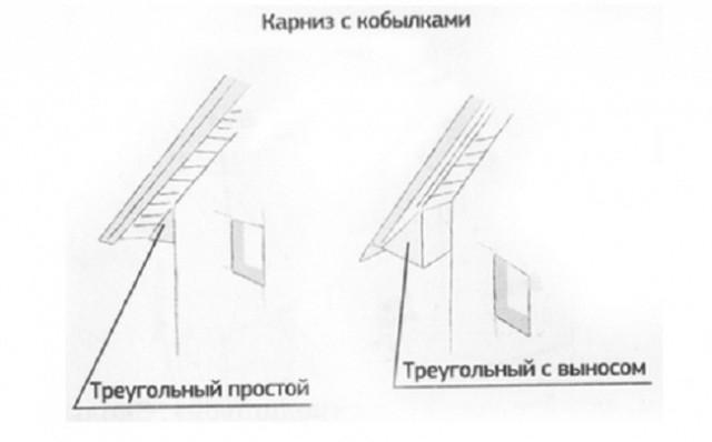 Варианты крыш