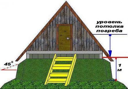 Крыша подвала