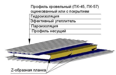 Теплоизоляция крыши под профнастил