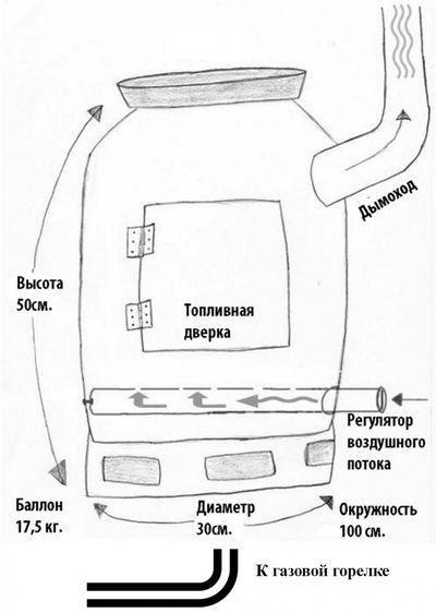 Система самодельной газовой печи